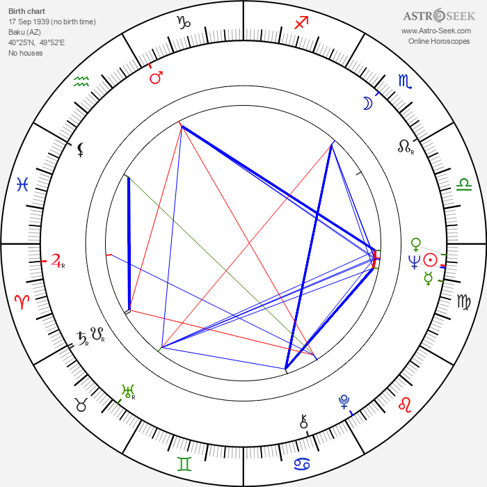 Vladimir Menshov - Astrology Natal Birth Chart