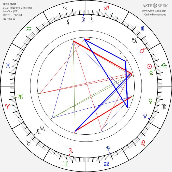 Vladimír Menšík - Astrology Natal Birth Chart