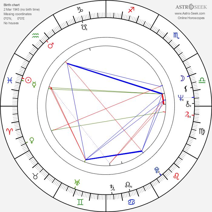 Vladimír Mertlík - Astrology Natal Birth Chart
