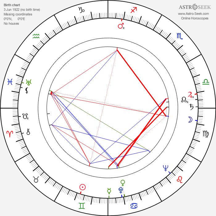 Vladimír Navrátil - Astrology Natal Birth Chart
