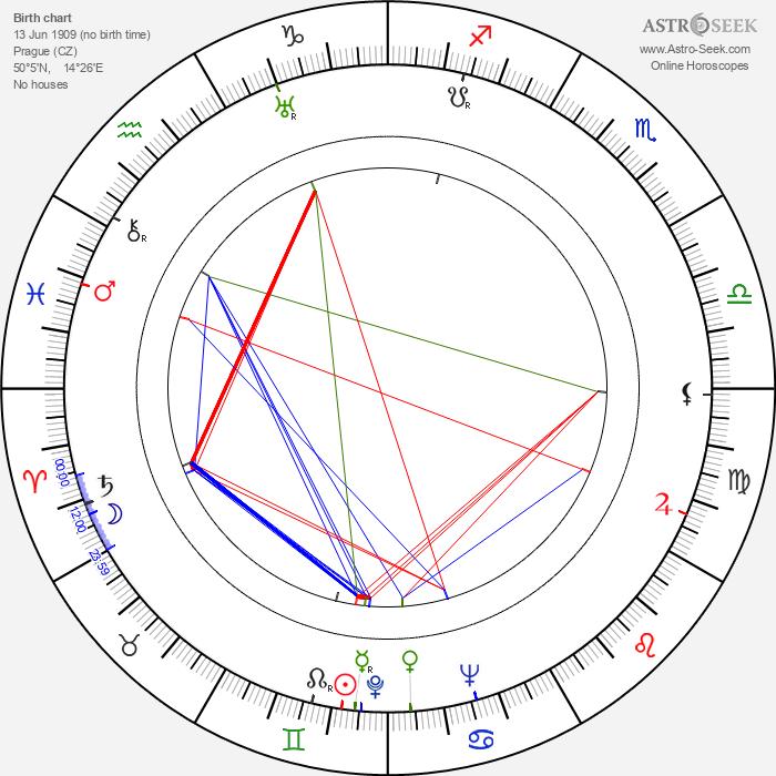 Vladimír Neff - Astrology Natal Birth Chart