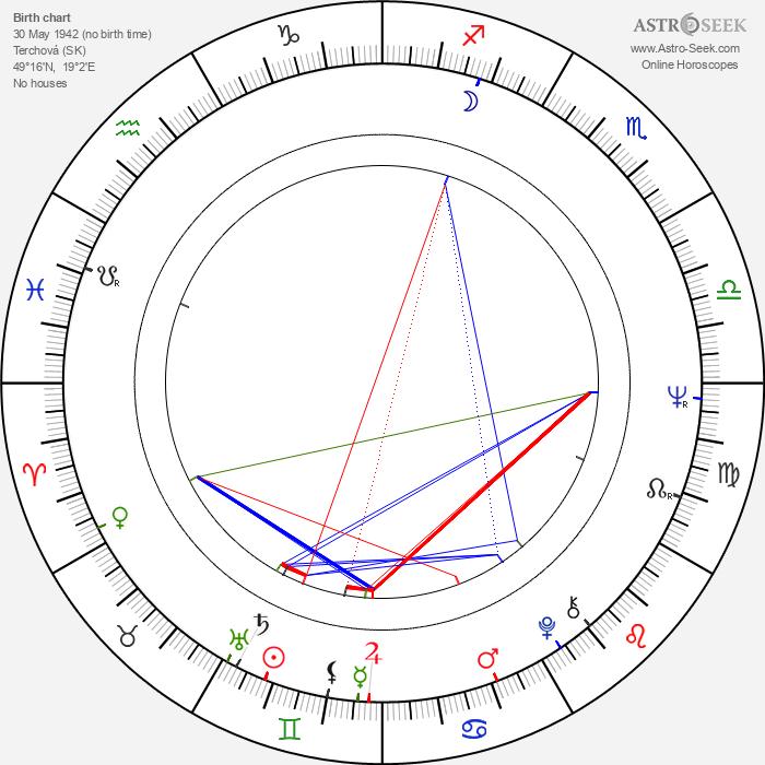 Vladimír Ondruš - Astrology Natal Birth Chart