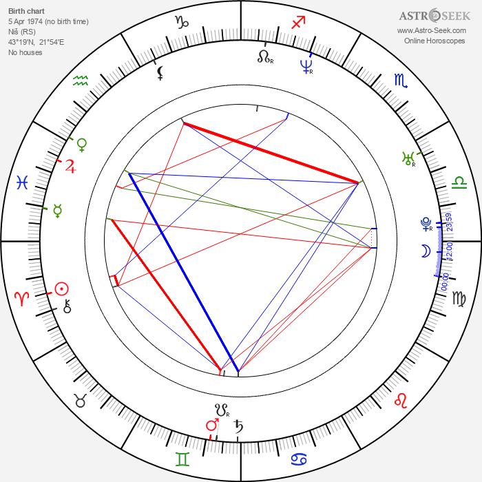Vladimir Paskaljević - Astrology Natal Birth Chart