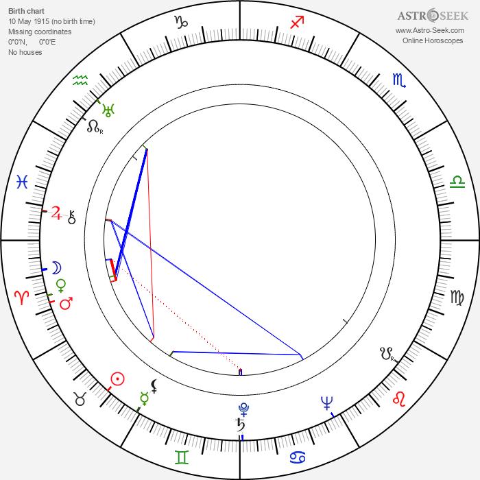 Vladimír Pavlar - Astrology Natal Birth Chart