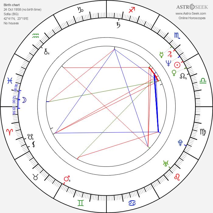 Vladimir Penev - Astrology Natal Birth Chart