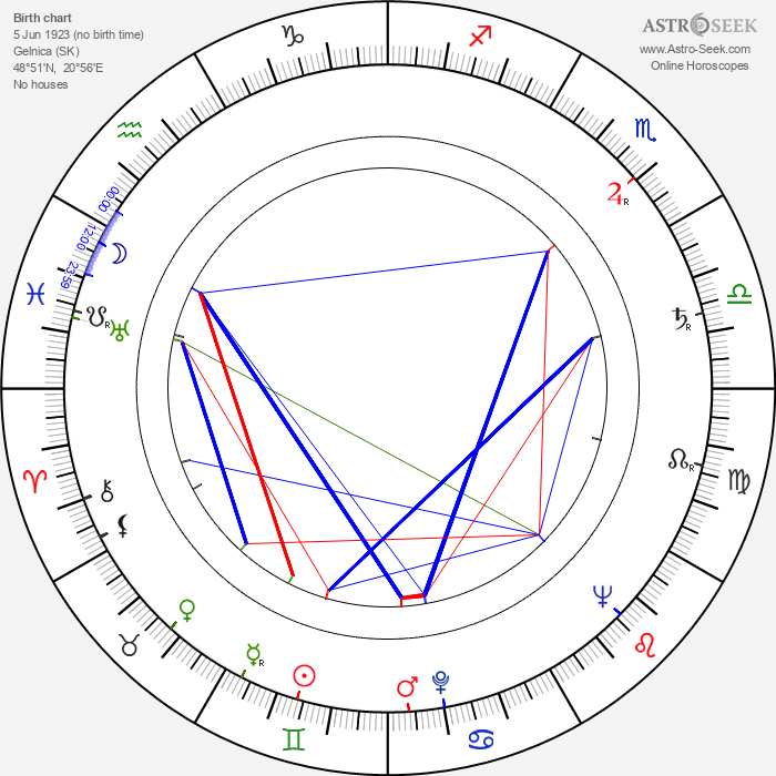 Vladimír Petruška - Astrology Natal Birth Chart