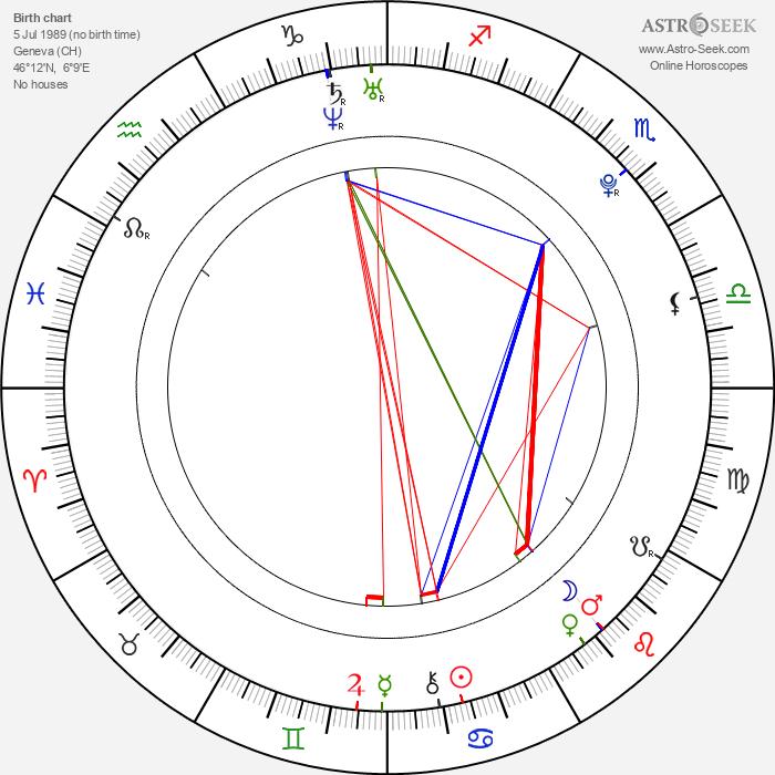 Vladimír Polívka - Astrology Natal Birth Chart