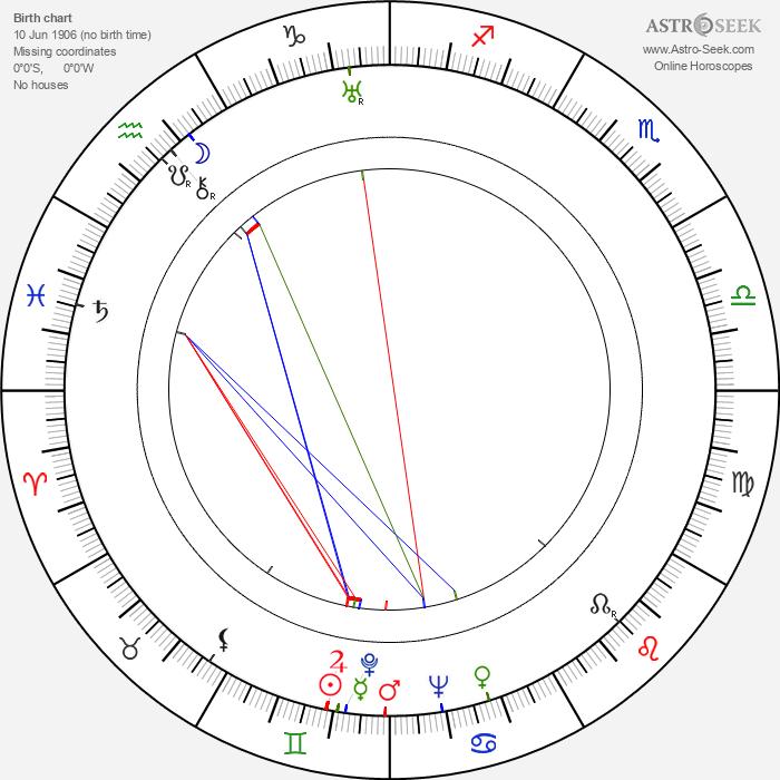 Vladimir Polkovnikov - Astrology Natal Birth Chart