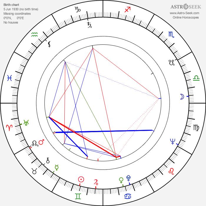 Vladimir Popov - Astrology Natal Birth Chart