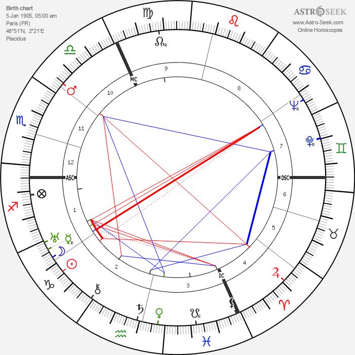 Vladimir Pozner - Astrology Natal Birth Chart