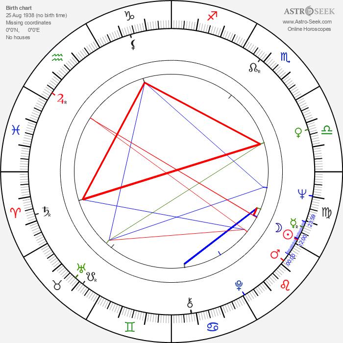 Vladimír Protasenko - Astrology Natal Birth Chart