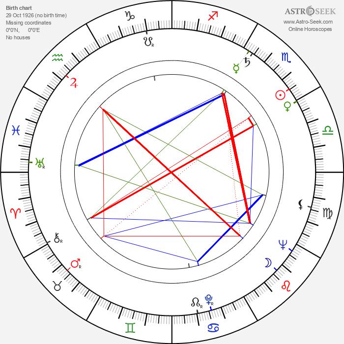Vladimír Ptáček - Astrology Natal Birth Chart