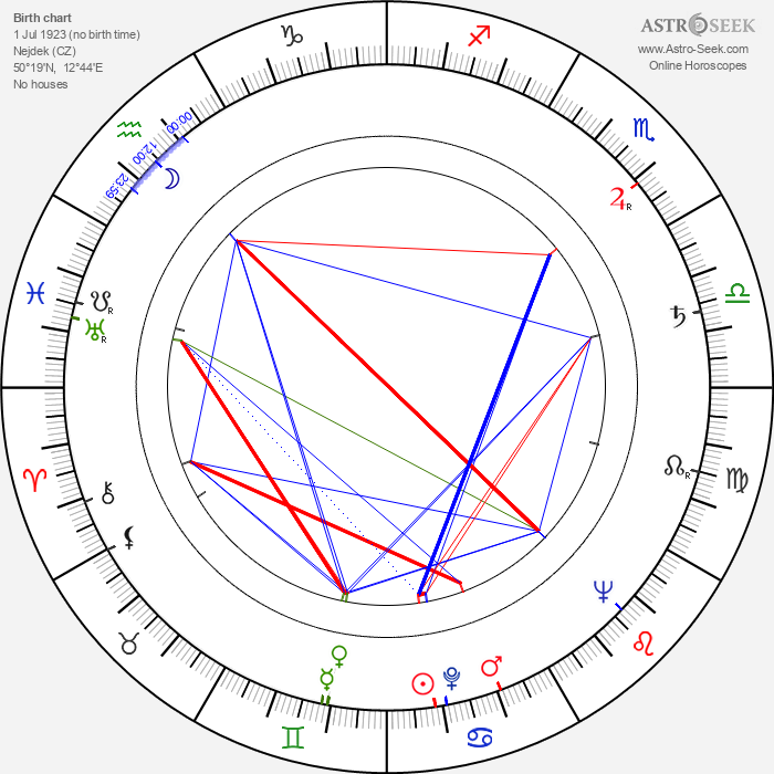 Vladimír Ráž - Astrology Natal Birth Chart
