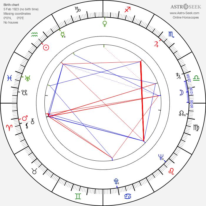 Vladimir Rogovoy - Astrology Natal Birth Chart