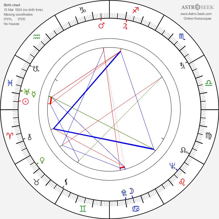 Vladimir Samoylov - Astrology Natal Birth Chart