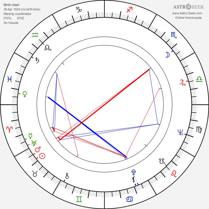 Vladimir Sarukhanov - Astrology Natal Birth Chart