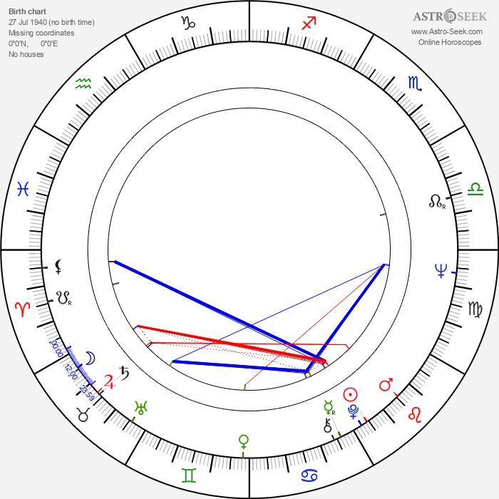 Vladimir Shamshurin - Astrology Natal Birth Chart