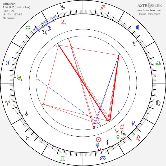 Vladimír Sís - Astrology Natal Birth Chart