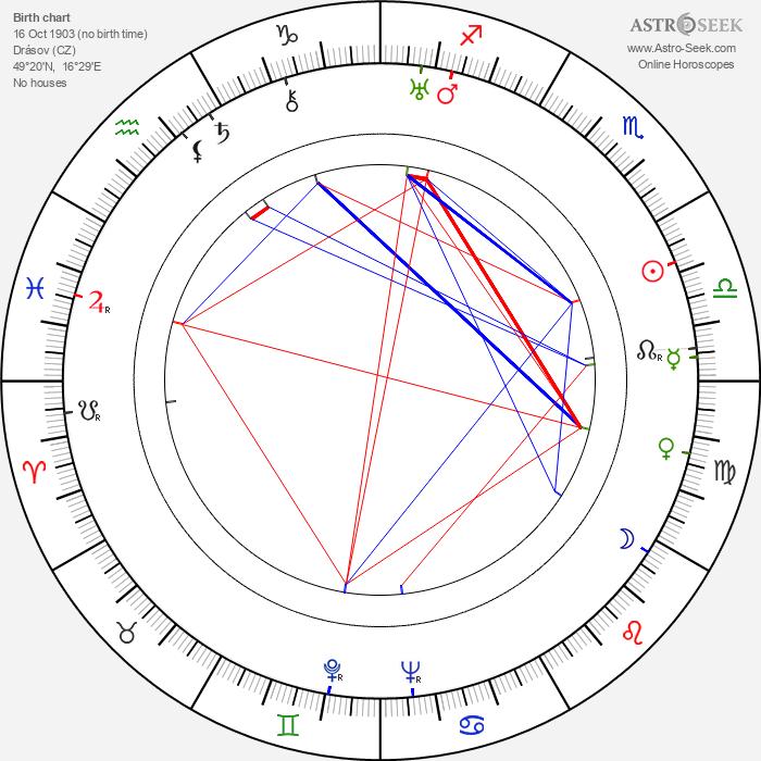 Vladimír Šmeral - Astrology Natal Birth Chart