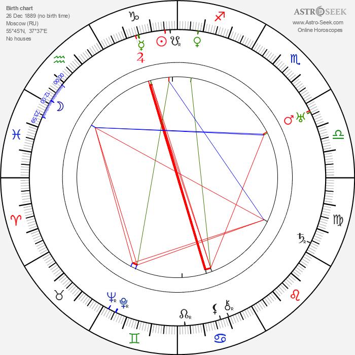 Vladimir Sokoloff - Astrology Natal Birth Chart