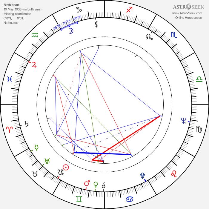 Vladimír Strnisko - Astrology Natal Birth Chart