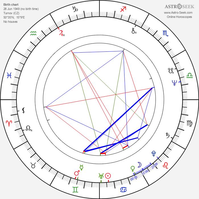 Vladimír Suchánek - Astrology Natal Birth Chart