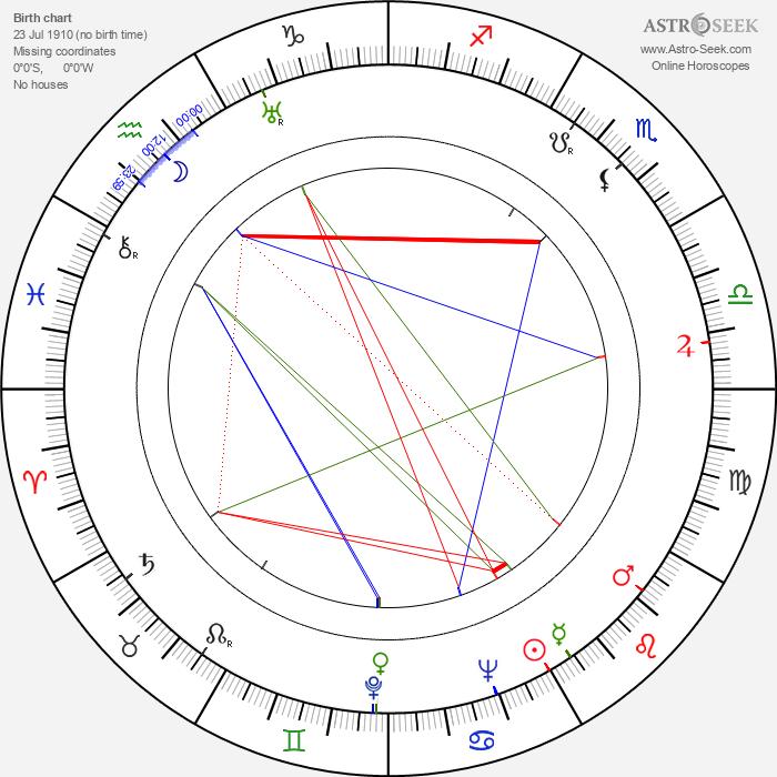 Vladimir Suchobokov - Astrology Natal Birth Chart