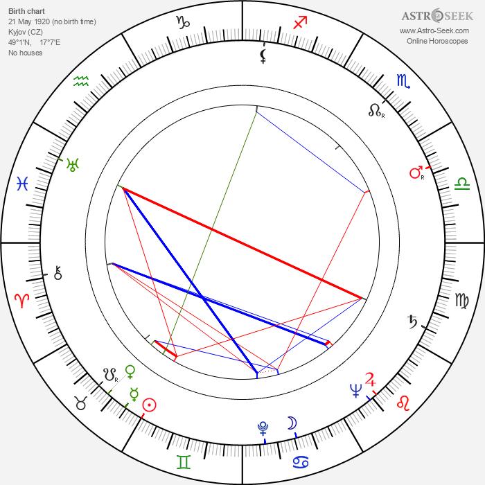 Vladimír Švabík - Astrology Natal Birth Chart