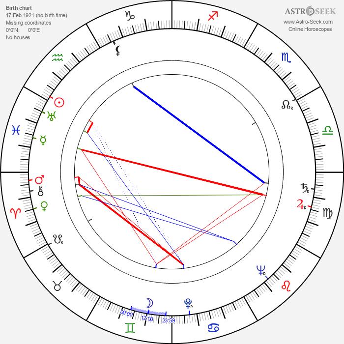 Vladimír Svitáček - Astrology Natal Birth Chart