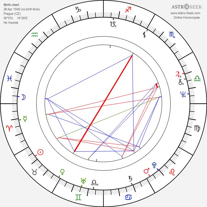 Vladimír Svoboda - Astrology Natal Birth Chart