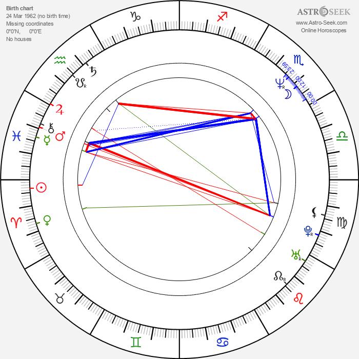 Vladimir Toropchin - Astrology Natal Birth Chart