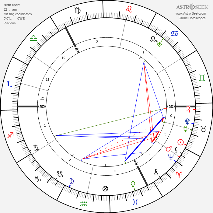 Vladimir Uljanov - Astrology Natal Birth Chart