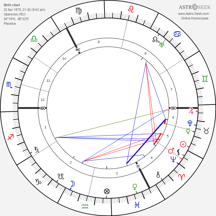 Vladimir Uljanov - Astrology Natal Birth Chart