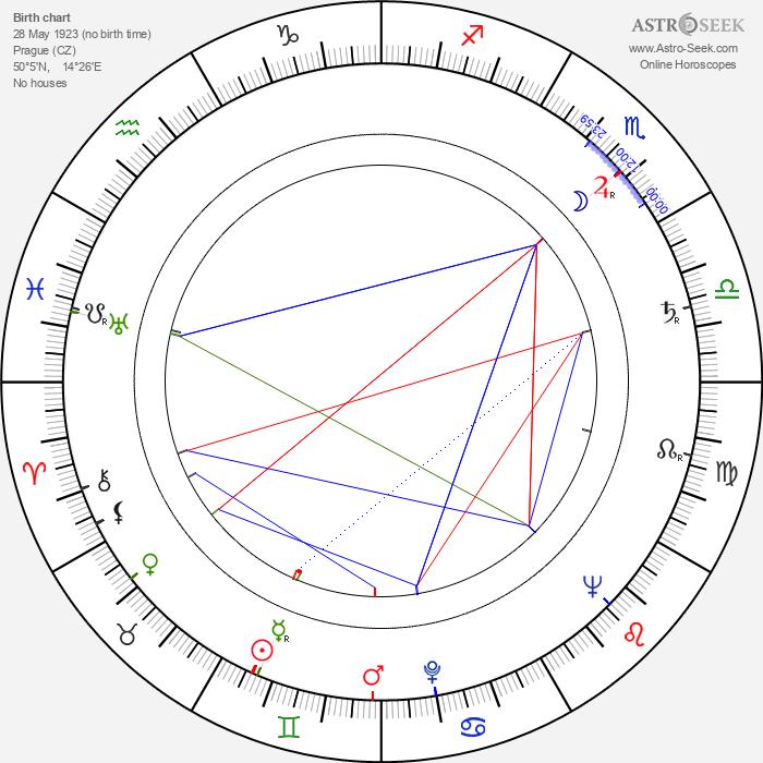 Vladimír Valenta - Astrology Natal Birth Chart