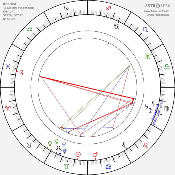 Vladimir Vladislavskiy - Astrology Natal Birth Chart