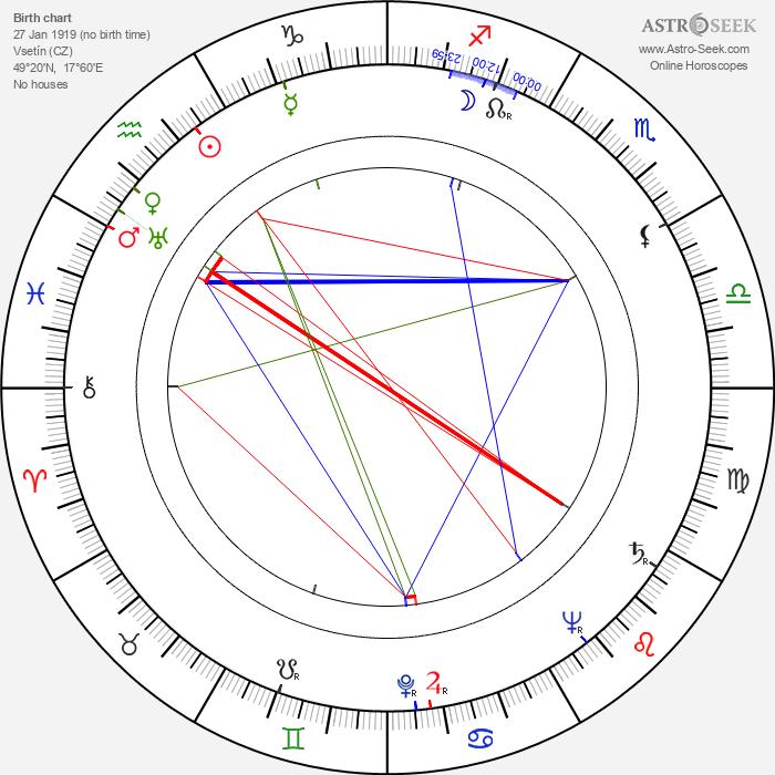 Vladimír Vlček - Astrology Natal Birth Chart