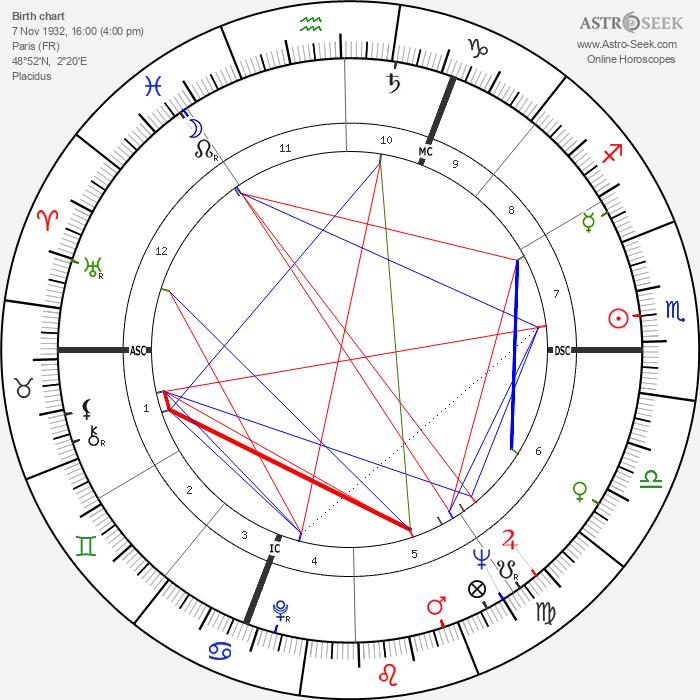 Vladimir Volkoff - Astrology Natal Birth Chart