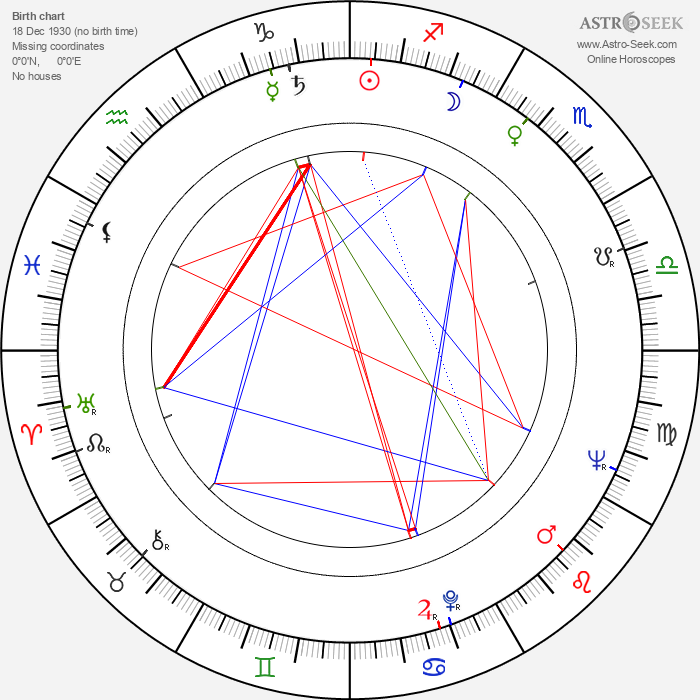 Vladimir Vorošilov - Astrology Natal Birth Chart
