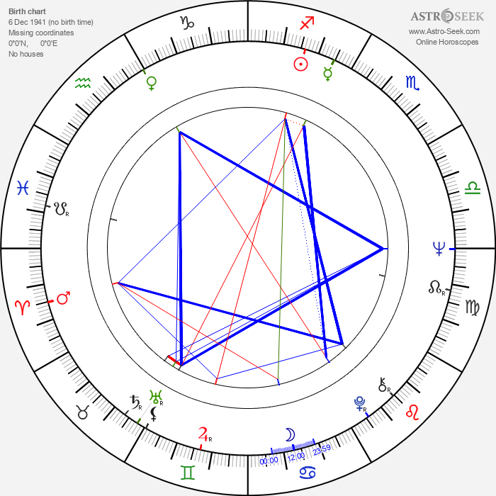 Vladimír Vostřel - Astrology Natal Birth Chart