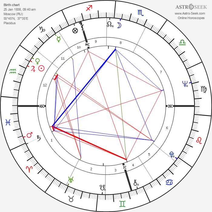 Vladimir Vysotsky - Astrology Natal Birth Chart