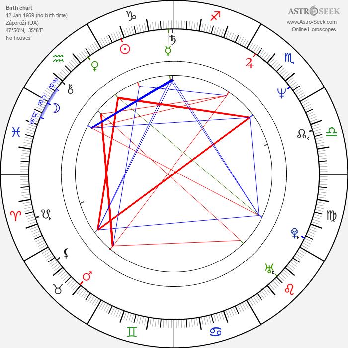 Vladimir Yashchenko - Astrology Natal Birth Chart