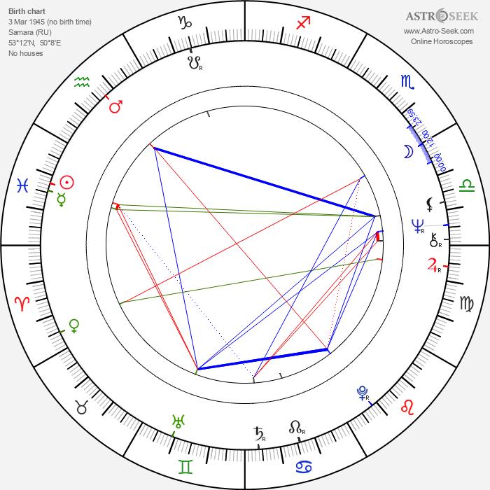 Vladimír Železný - Astrology Natal Birth Chart