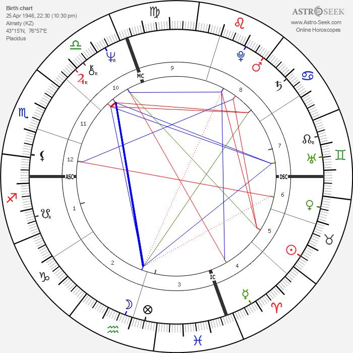 Vladimir Zhirinovsky - Astrology Natal Birth Chart
