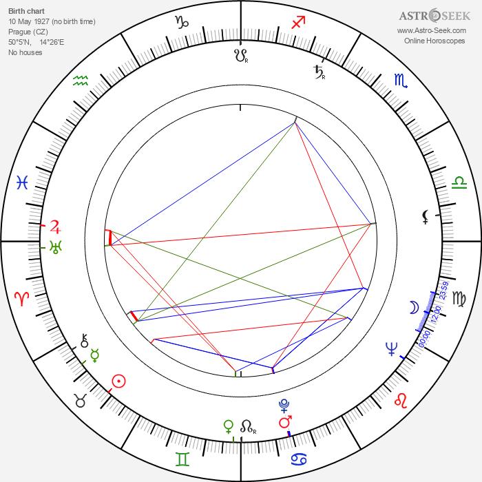 Vladimír Žižka - Astrology Natal Birth Chart