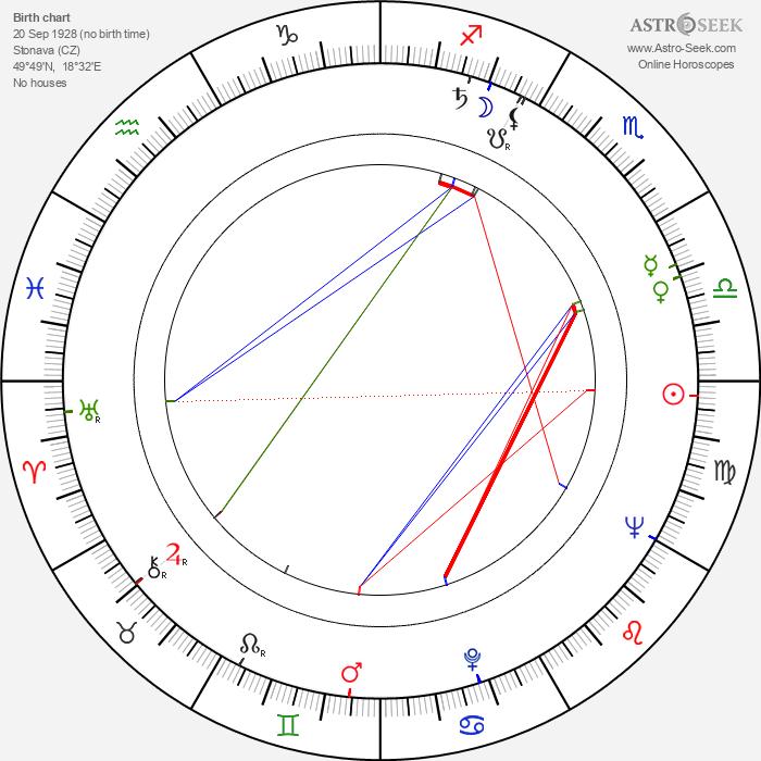 Vladislav Delong - Astrology Natal Birth Chart