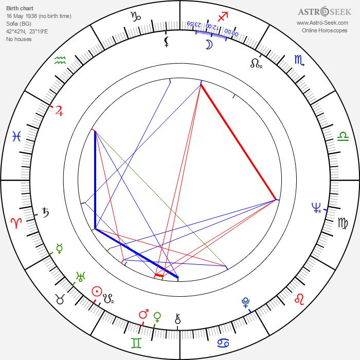 Vladislav Ikonomov - Astrology Natal Birth Chart