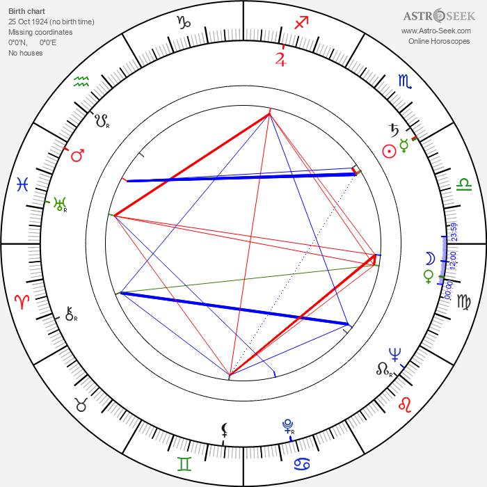 Vladislav Pavlovič - Astrology Natal Birth Chart