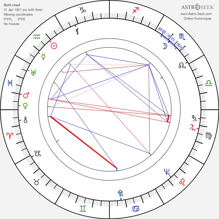 Vladislav Strzhelchik - Astrology Natal Birth Chart