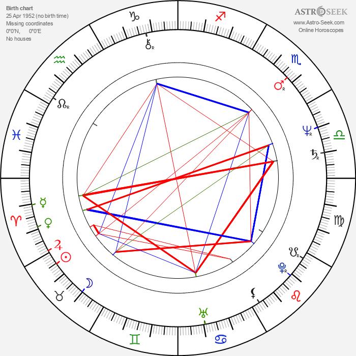 Vladislav Tretiak - Astrology Natal Birth Chart