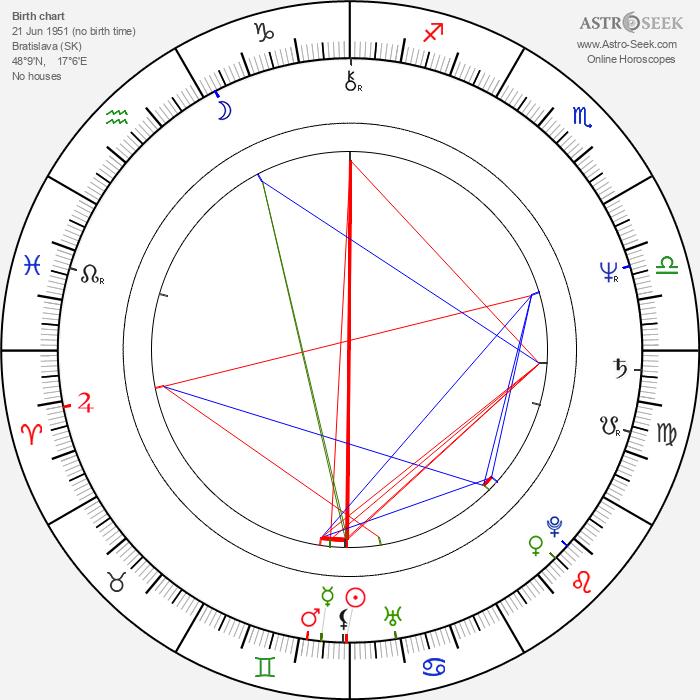 Vlado Černý - Astrology Natal Birth Chart